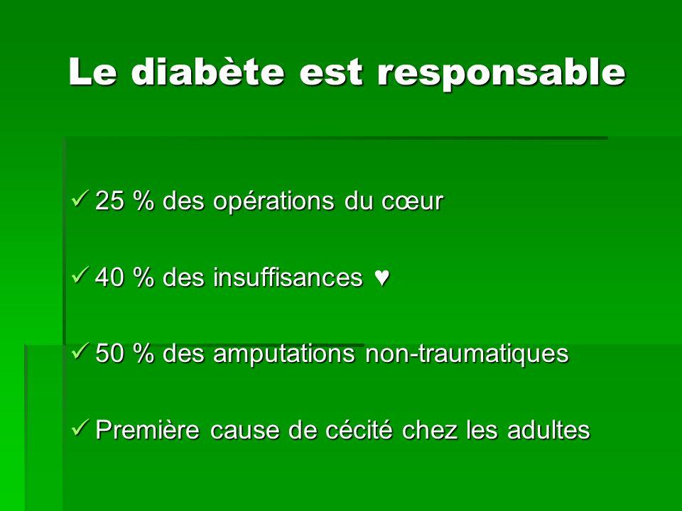 Le diabète est responsable