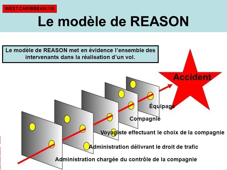 WEST CARIBBEAN 708 Le modèle de REASON. Le modèle de REASON met en évidence l'ensemble des intervenants dans la réalisation d'un vol.