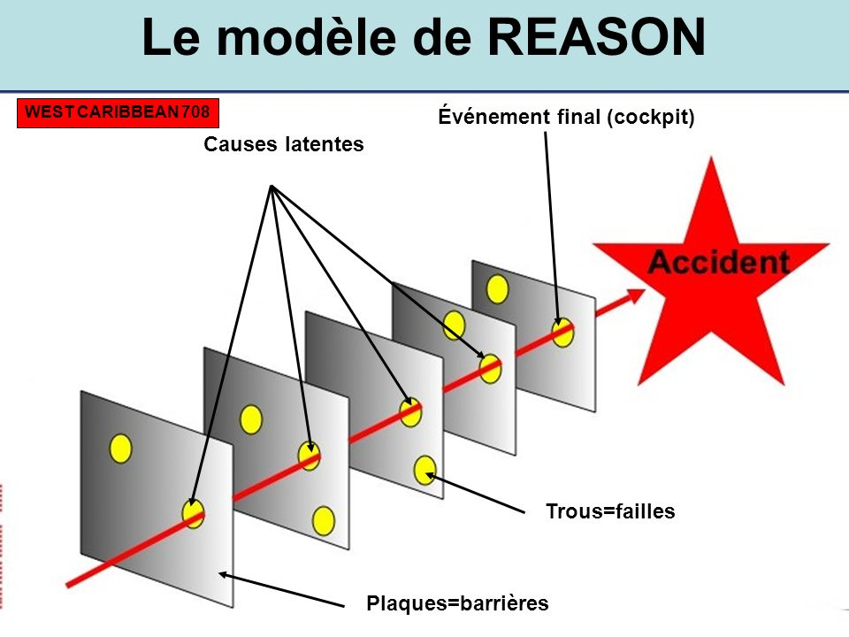 Le modèle de REASON Événement final (cockpit) Causes latentes