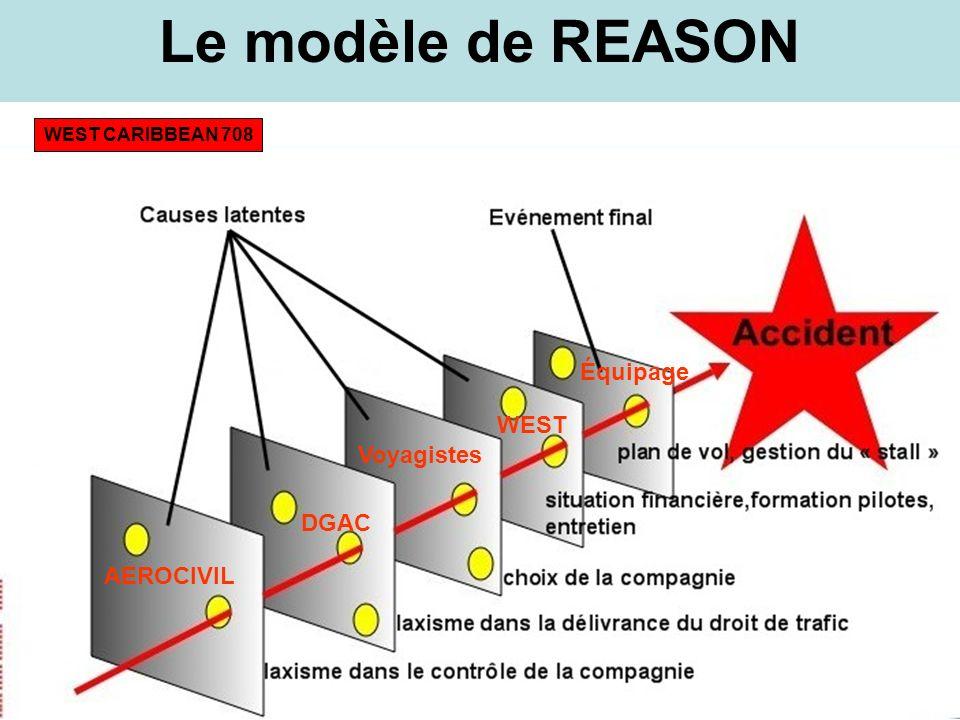 Le modèle de REASON Équipage WEST Voyagistes DGAC AEROCIVIL