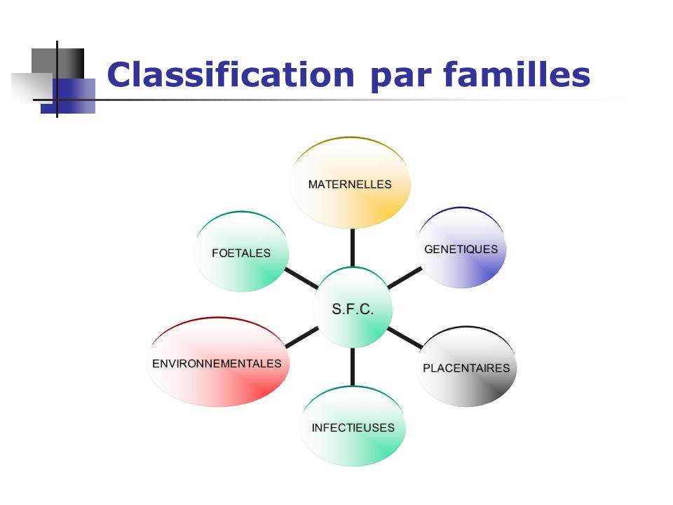 Classification par familles