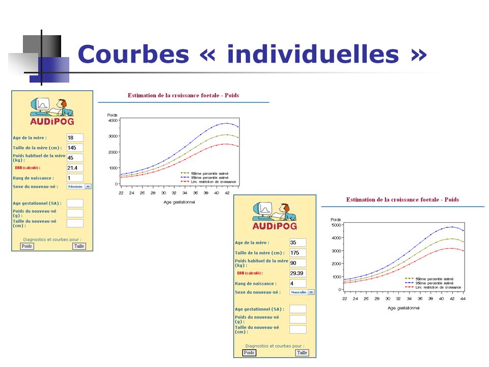 Courbes « individuelles »