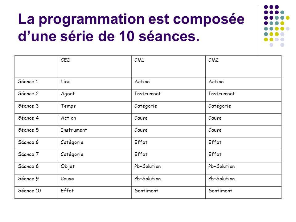 La programmation est composée d'une série de 10 séances.