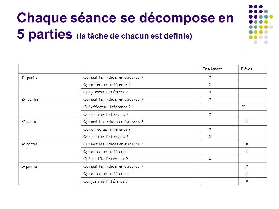 Chaque séance se décompose en 5 parties (la tâche de chacun est définie)