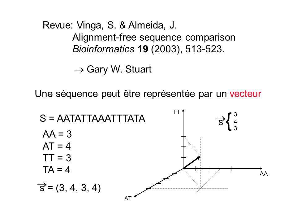 { Revue: Vinga, S. & Almeida, J. Alignment-free sequence comparison