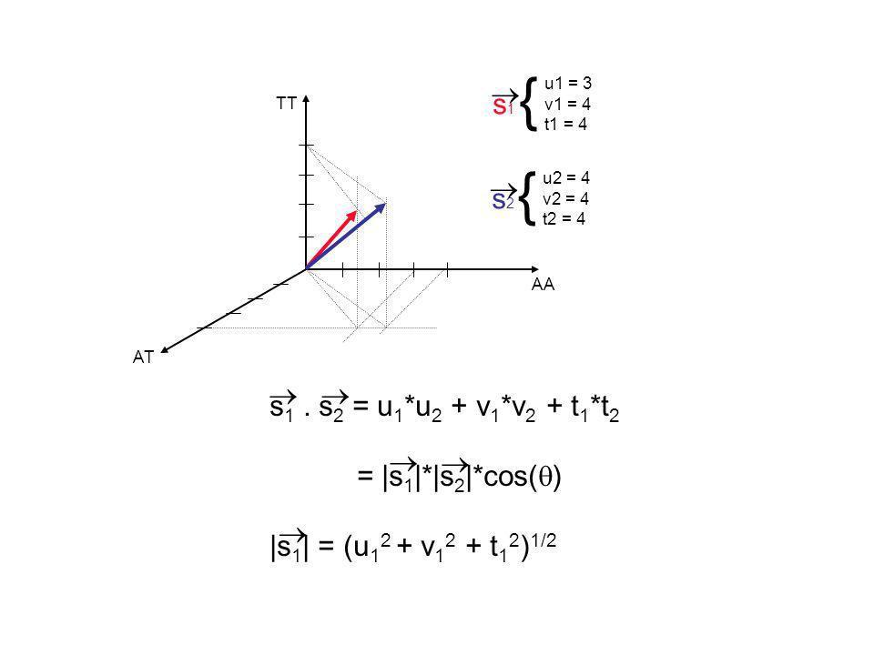 { {  s1  s2  s1 . s2 = u1*u2 + v1*v2 + t1*t2 = |s1|*|s2|*cos()