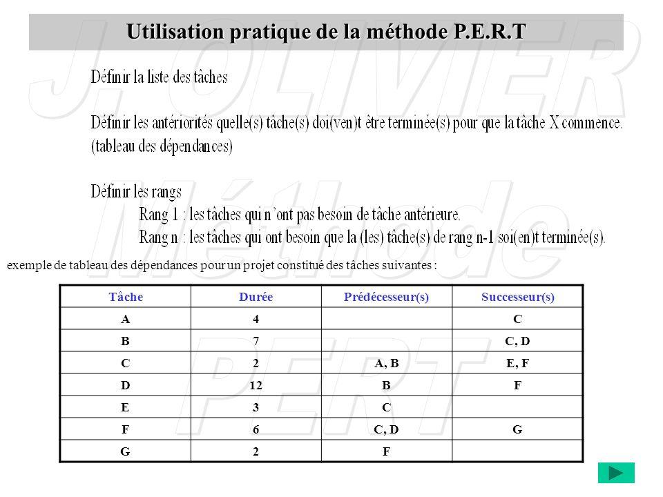 Utilisation pratique de la méthode P.E.R.T