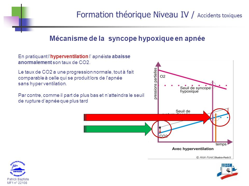 Formation théorique Niveau IV / Accidents toxiques