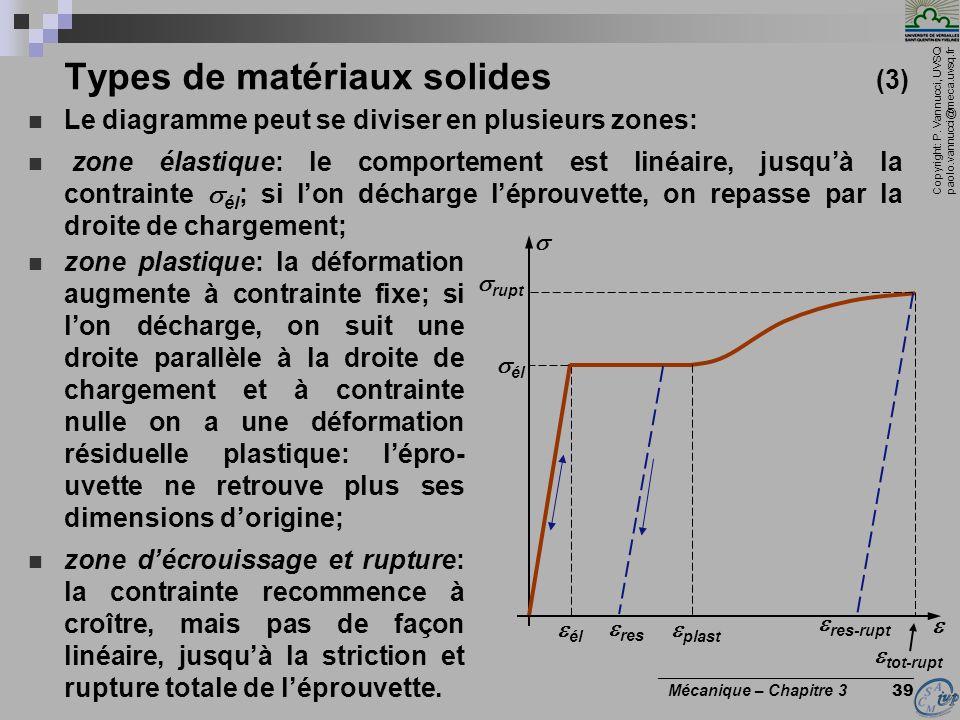 Types de matériaux solides (3)