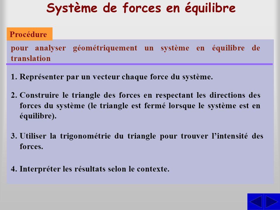 Système de forces en équilibre