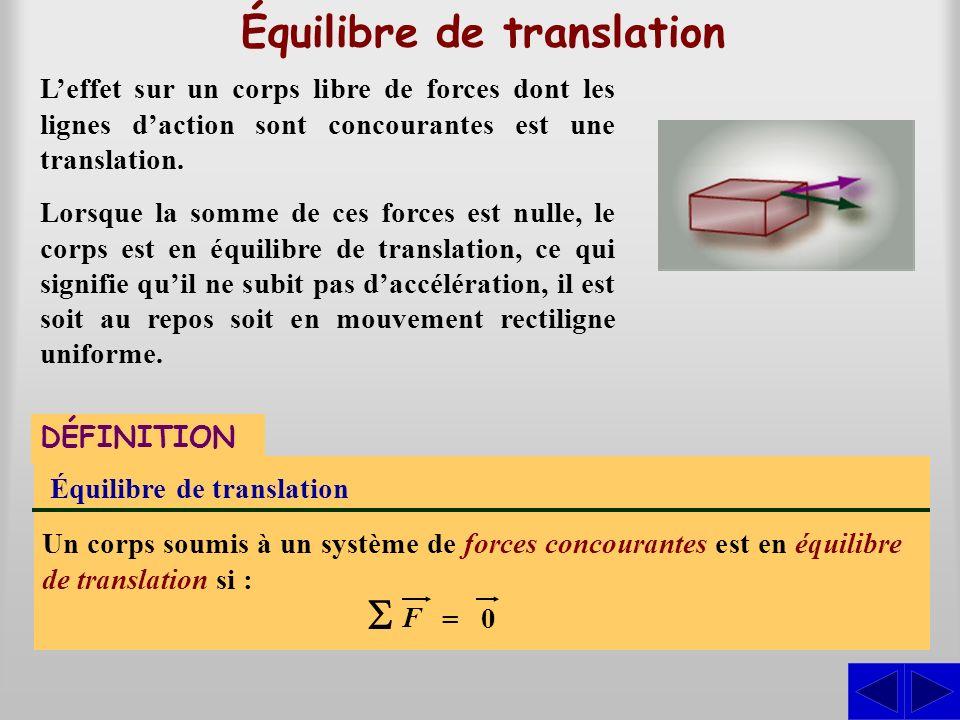 Équilibre de translation