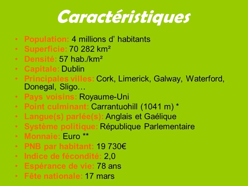 Caractéristiques Population: 4 millions d' habitants