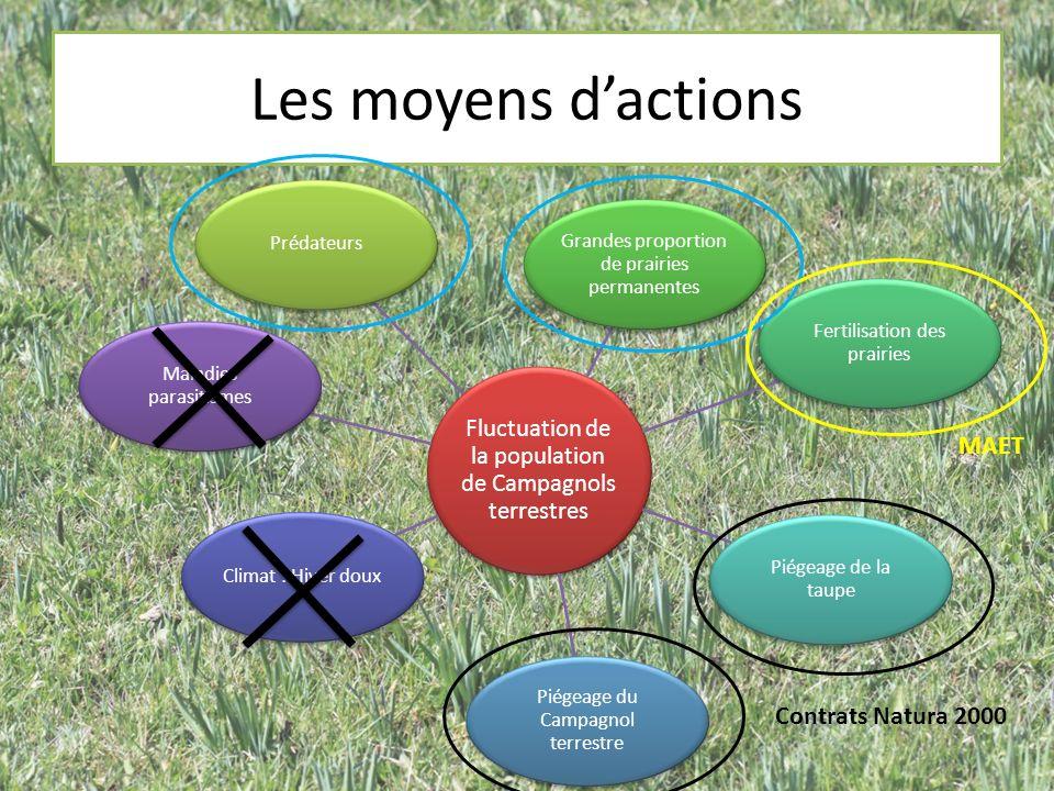 Les moyens d'actions MAET Contrats Natura 2000