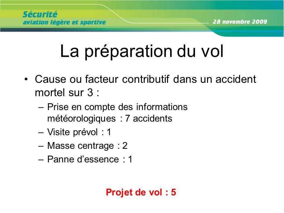 La préparation du vol Cause ou facteur contributif dans un accident mortel sur 3 : Prise en compte des informations météorologiques : 7 accidents.