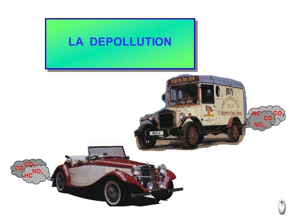 CO HC NOx CO2 LA DEPOLLUTION