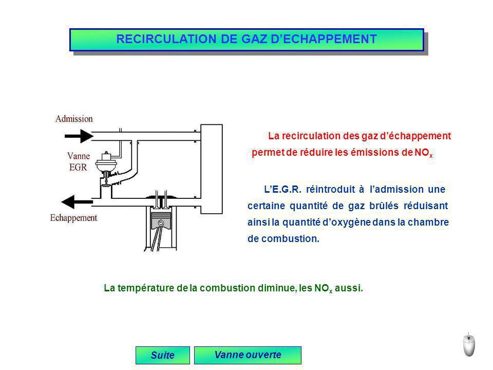 RECIRCULATION DE GAZ D'ECHAPPEMENT
