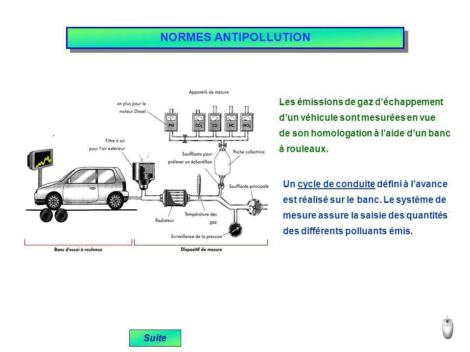 NORMES ANTIPOLLUTION Les émissions de gaz d'échappement