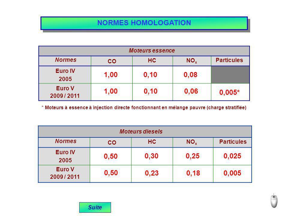 NORMES HOMOLOGATION Moteurs essence. CO. HC. NOx. Normes. Euro IV. 2005. Euro V. 2009 / 2011.