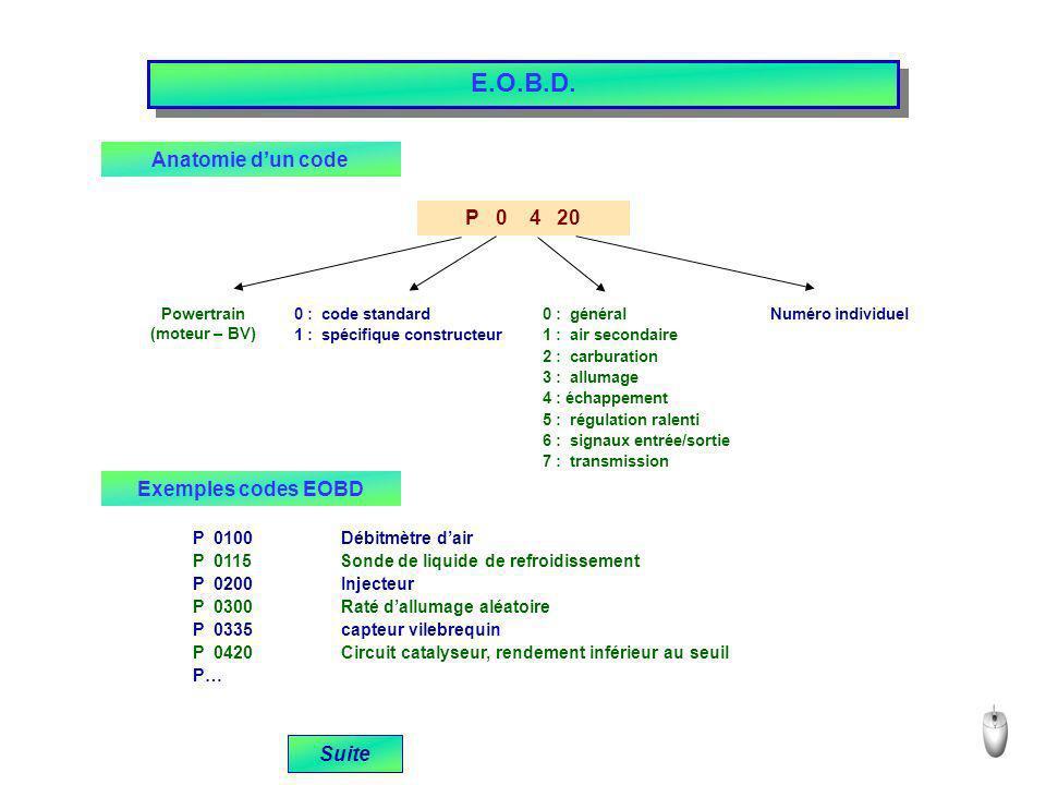 E.O.B.D. Anatomie d'un code P 0 4 20 Exemples codes EOBD Suite