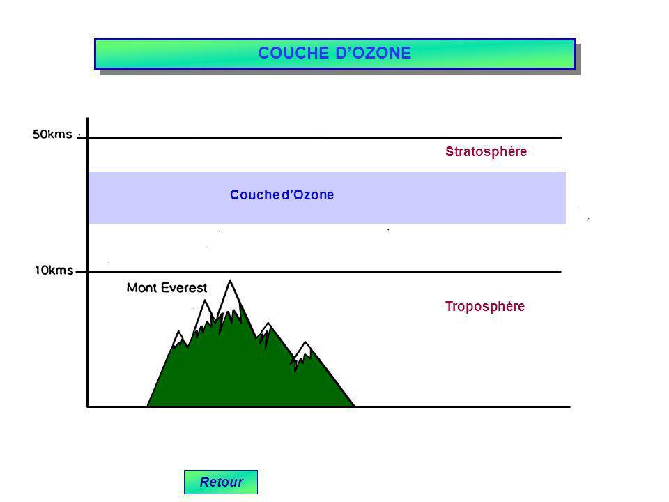 COUCHE D'OZONE Stratosphère Couche d'Ozone Troposphère Retour