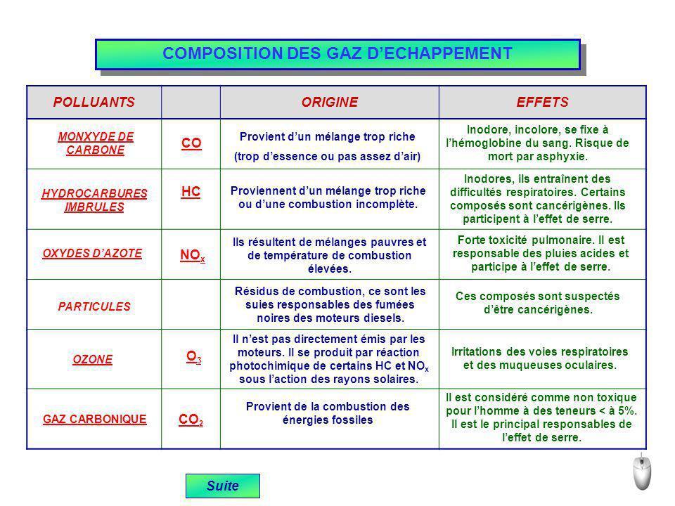 COMPOSITION DES GAZ D'ECHAPPEMENT