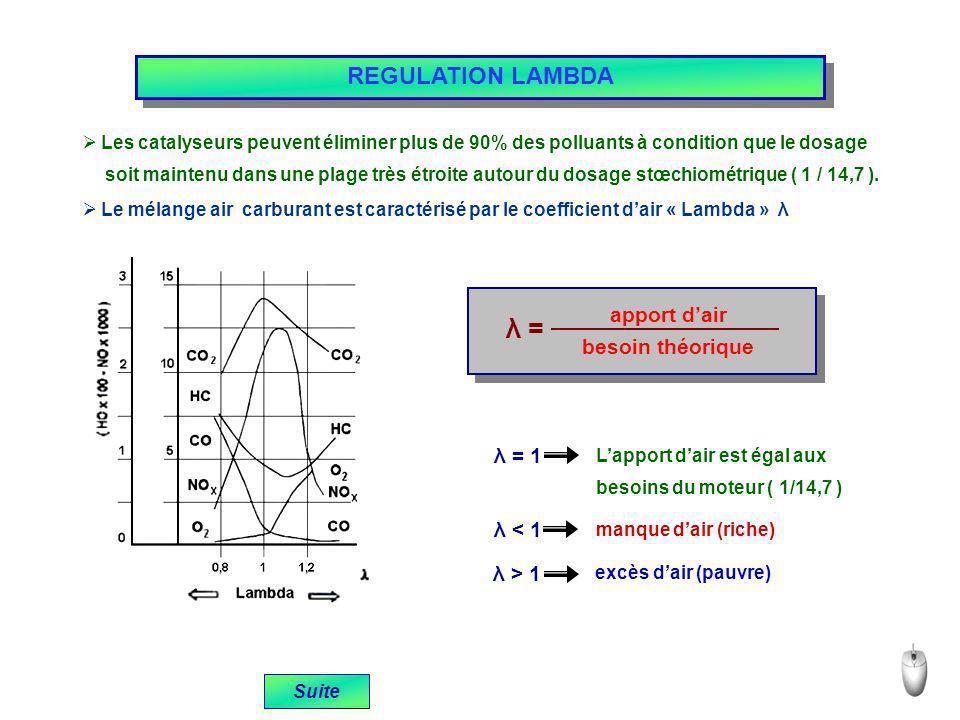 λ = REGULATION LAMBDA apport d'air besoin théorique λ = 1 λ < 1
