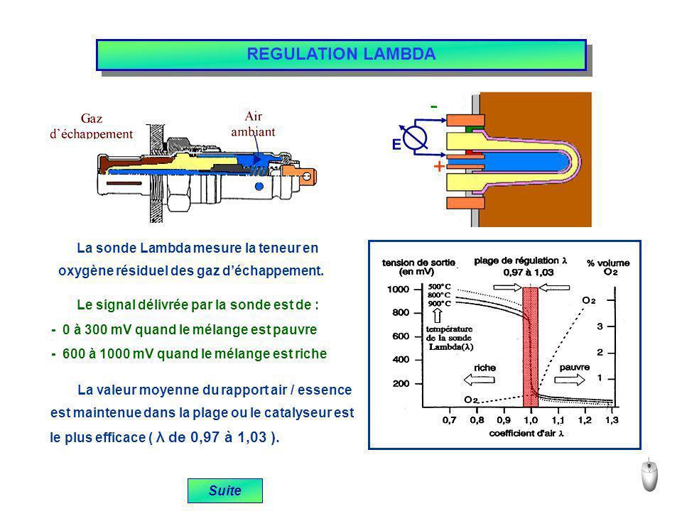 - + REGULATION LAMBDA E La sonde Lambda mesure la teneur en
