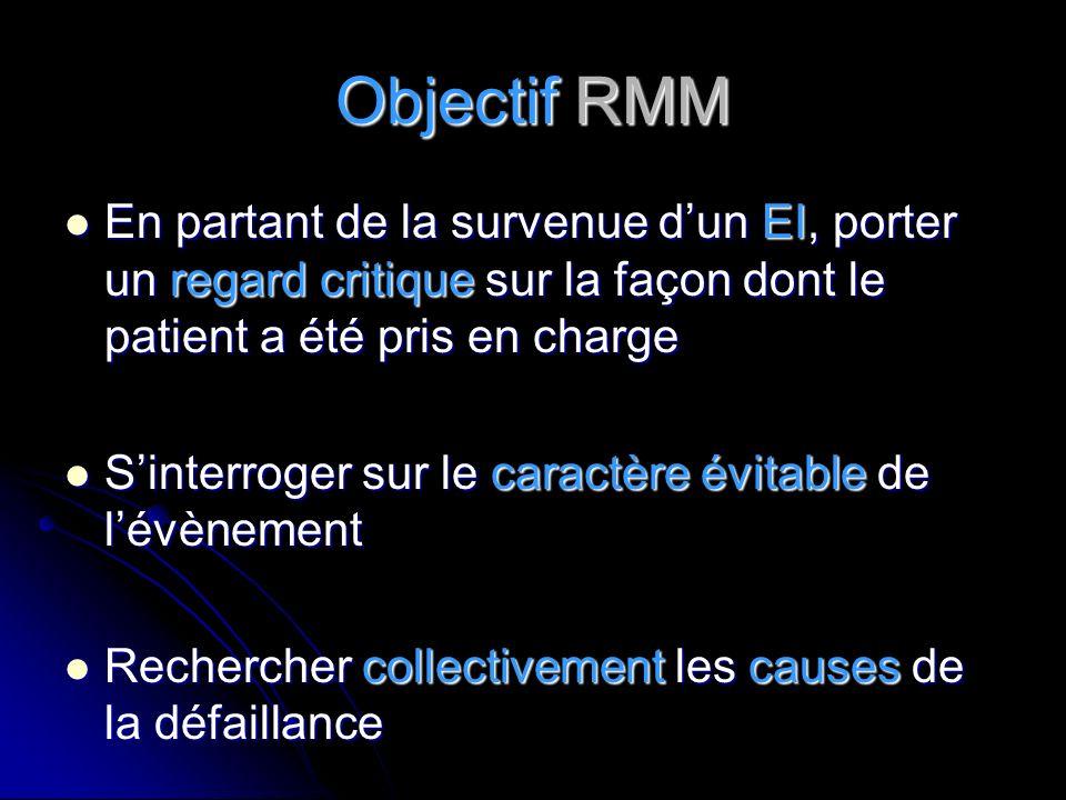 Objectif RMM En partant de la survenue d'un EI, porter un regard critique sur la façon dont le patient a été pris en charge.