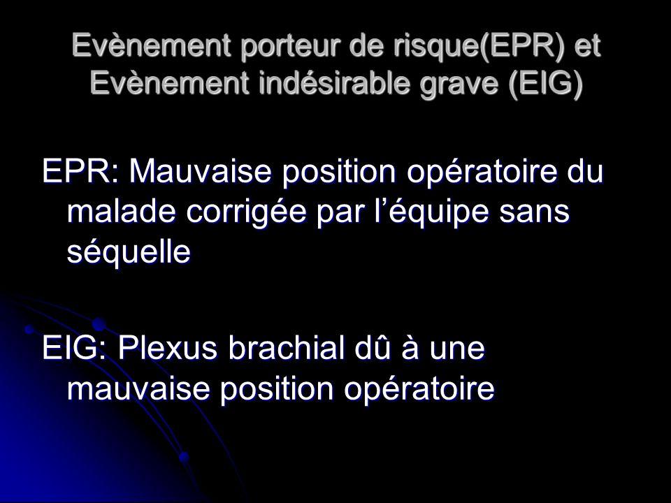 Evènement porteur de risque(EPR) et Evènement indésirable grave (EIG)