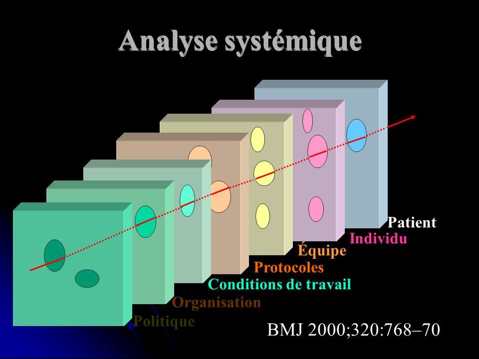 Analyse systémique BMJ 2000;320:768–70 Patient Individu Équipe