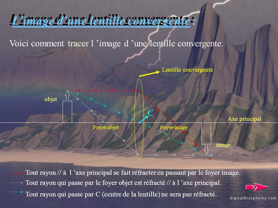 L'image d'une lentille convergente :