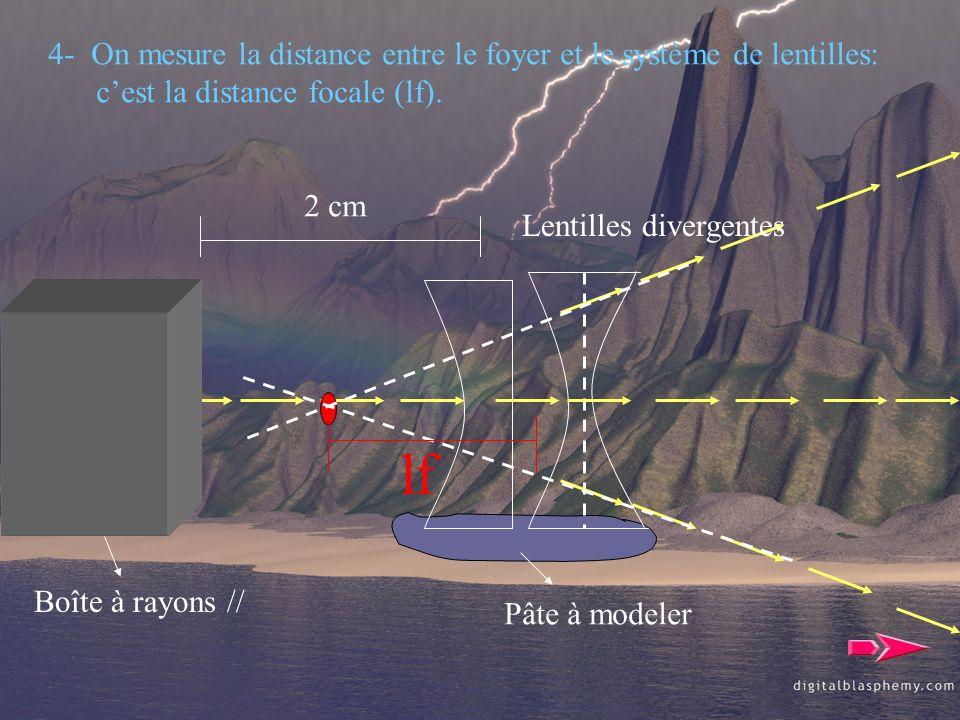 lf 4- On mesure la distance entre le foyer et le système de lentilles: