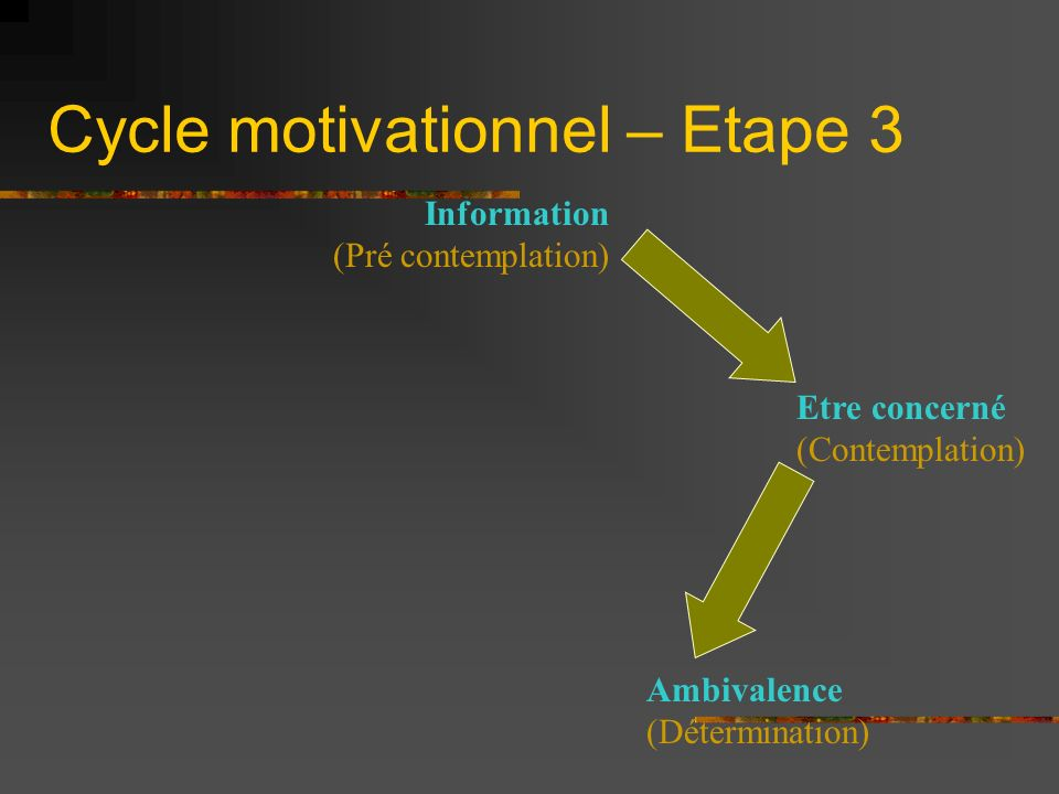 Cycle motivationnel – Etape 3