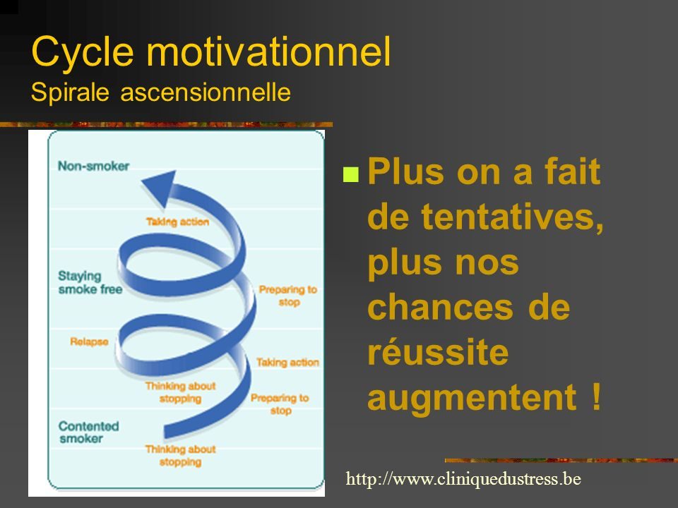 Cycle motivationnel Spirale ascensionnelle