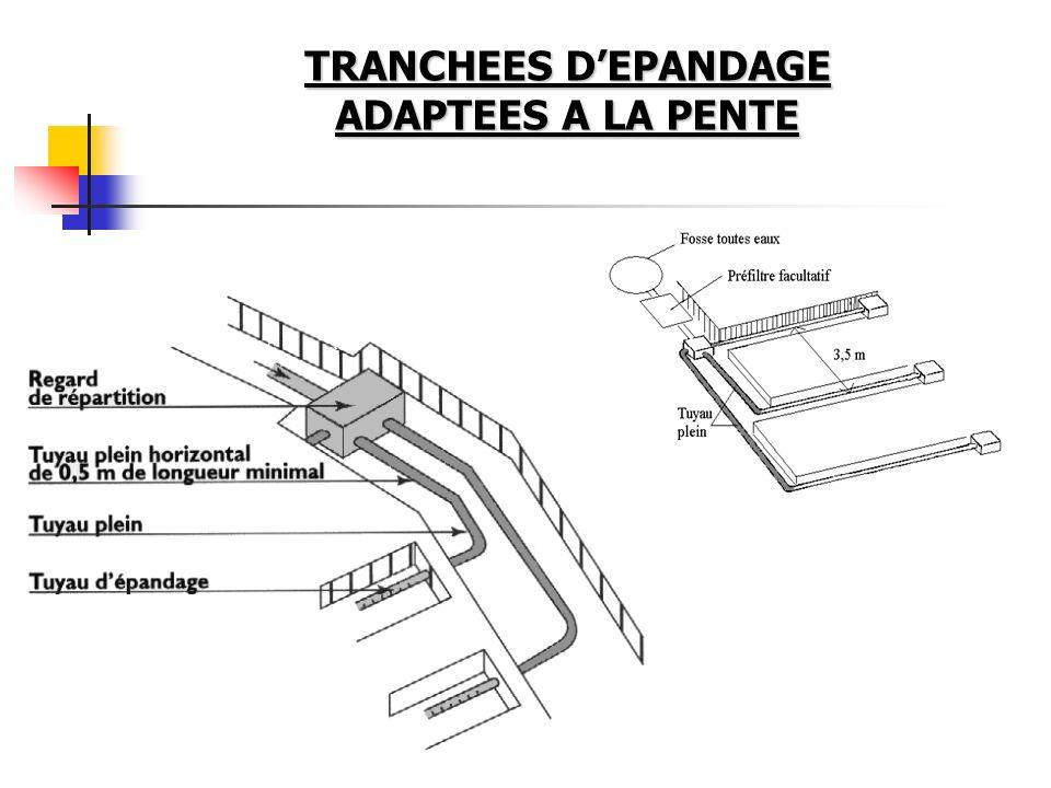 TRANCHEES D'EPANDAGE ADAPTEES A LA PENTE