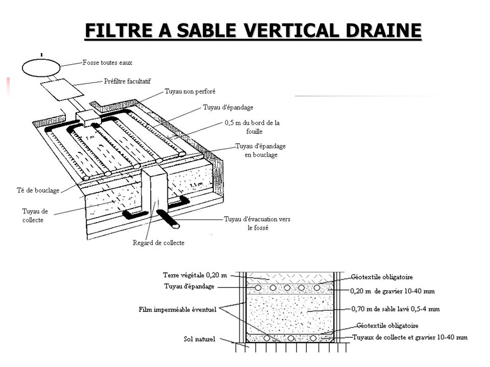 FILTRE A SABLE VERTICAL DRAINE