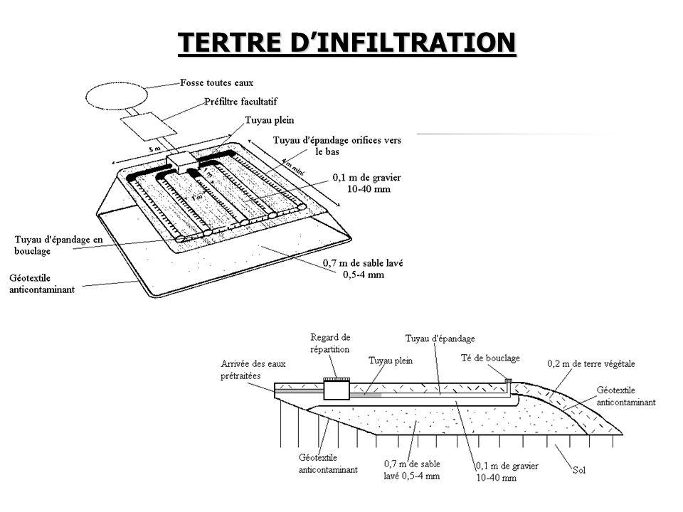 TERTRE D'INFILTRATION