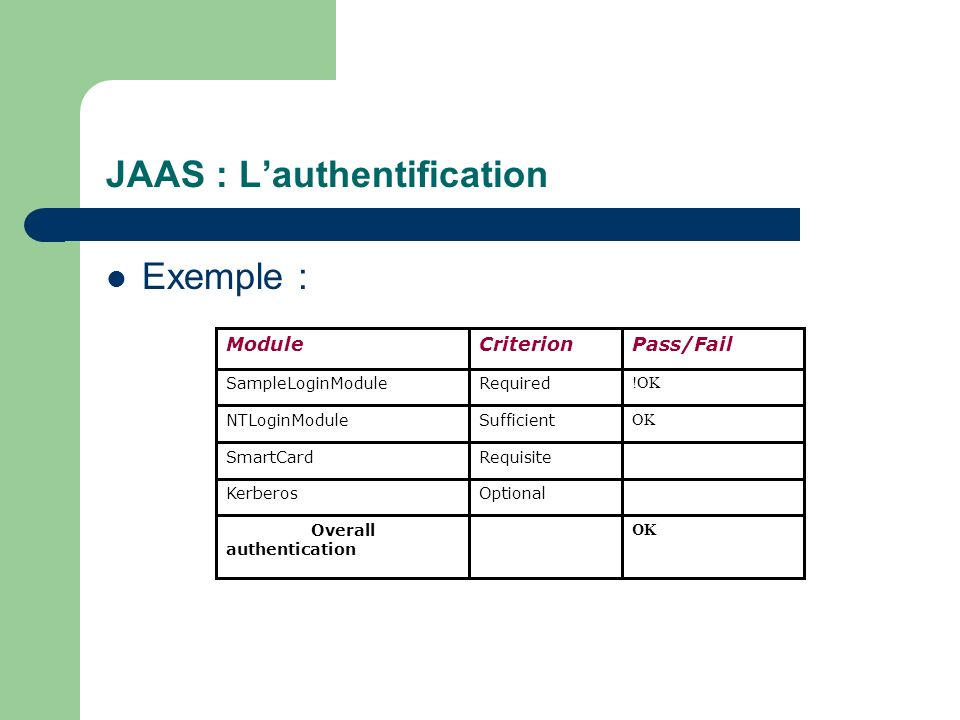 JAAS : L'authentification