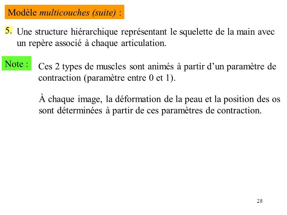 Modèle multicouches (suite) :
