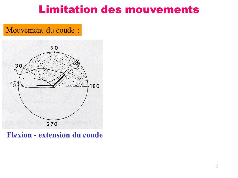Limitation des mouvements