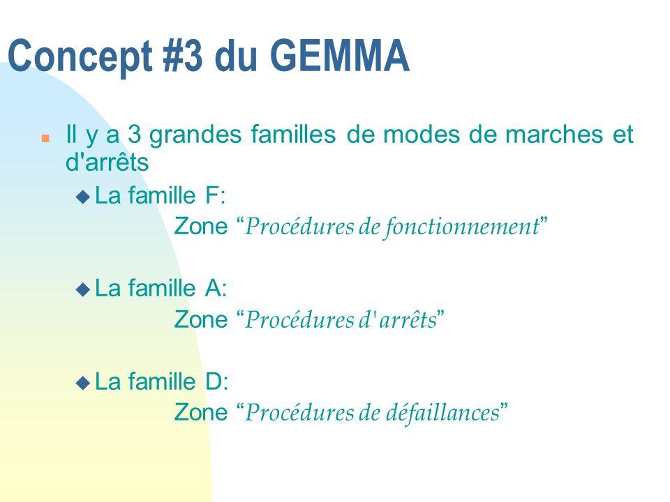 Concept #3 du GEMMA Il y a 3 grandes familles de modes de marches et d arrêts. La famille F: Zone Procédures de fonctionnement