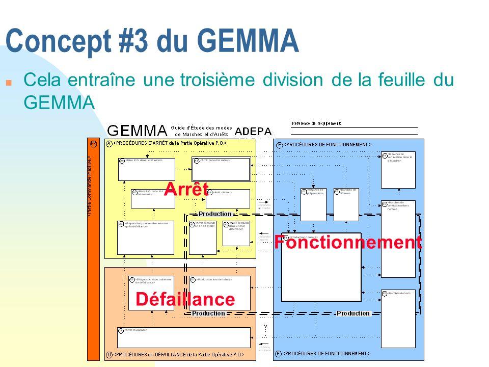 Concept #3 du GEMMA Cela entraîne une troisième division de la feuille du GEMMA. Arrêt. Fonctionnement.