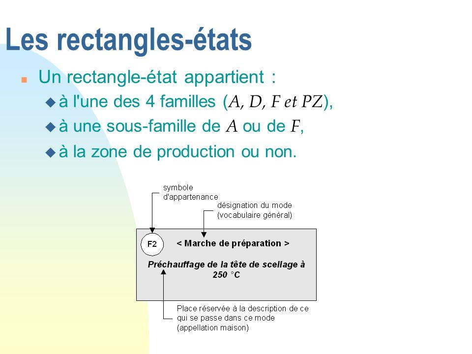 Les rectangles-états Un rectangle-état appartient :