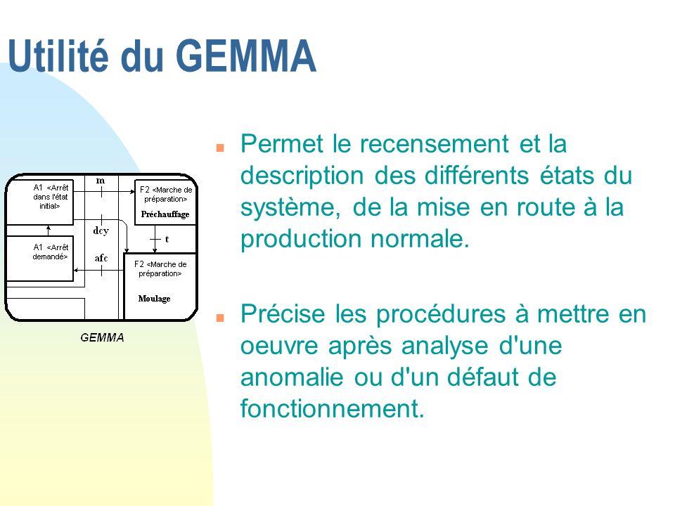 Utilité du GEMMA Permet le recensement et la description des différents états du système, de la mise en route à la production normale.
