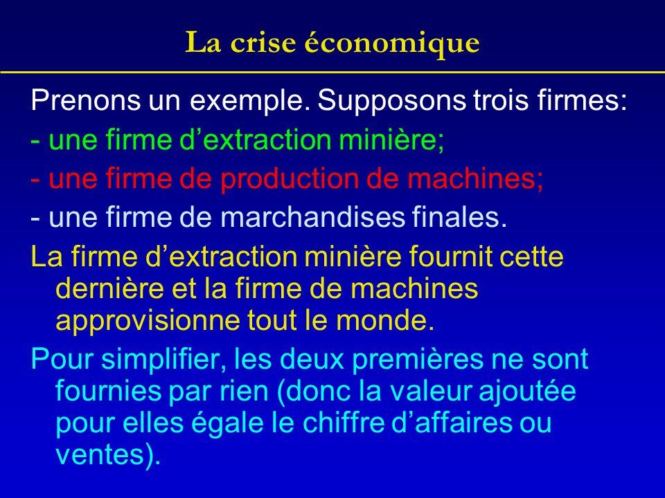 La crise économique Prenons un exemple. Supposons trois firmes: