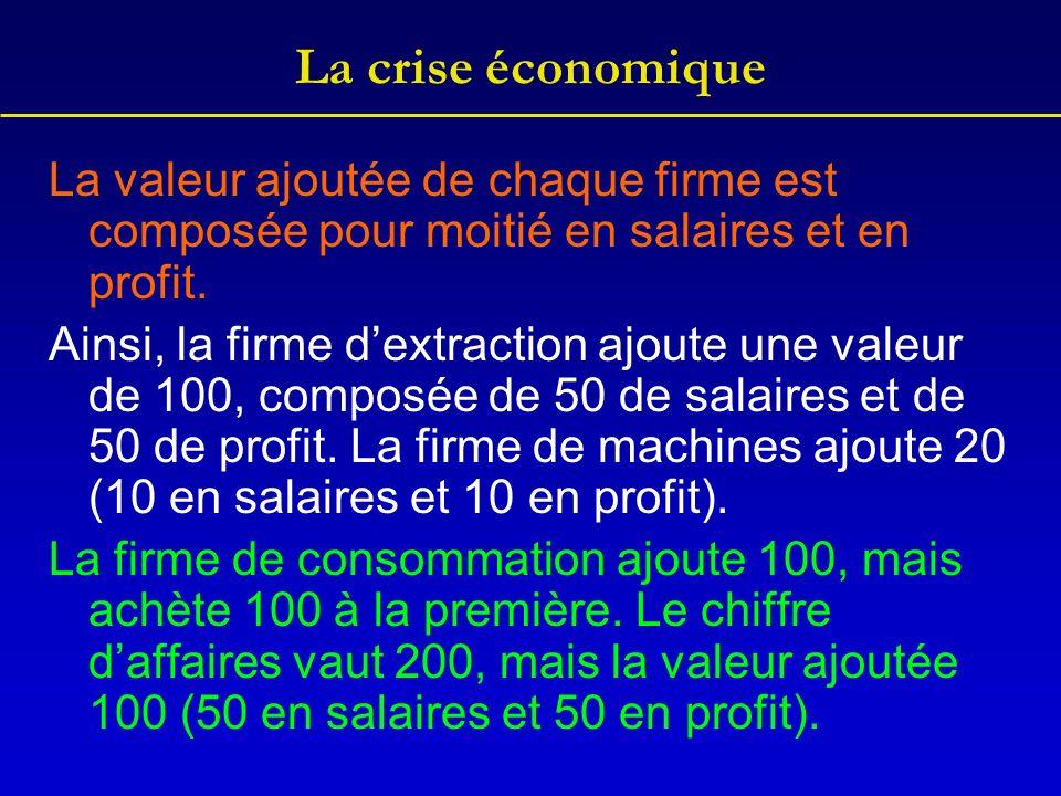 La crise économique La valeur ajoutée de chaque firme est composée pour moitié en salaires et en profit.