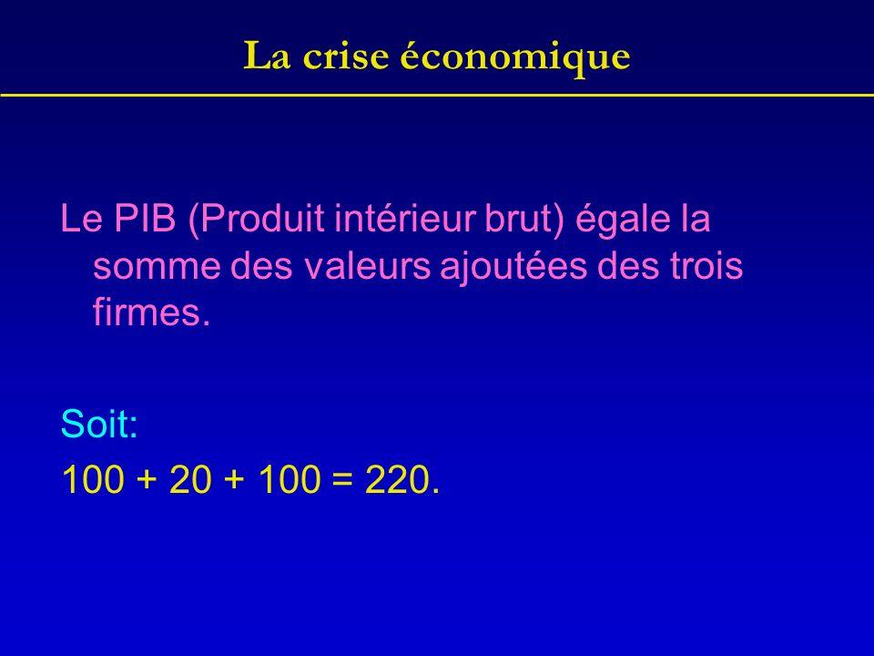 La crise économique Le PIB (Produit intérieur brut) égale la somme des valeurs ajoutées des trois firmes.