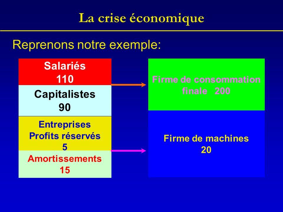 La crise économique Reprenons notre exemple: Salariés 110 Capitalistes