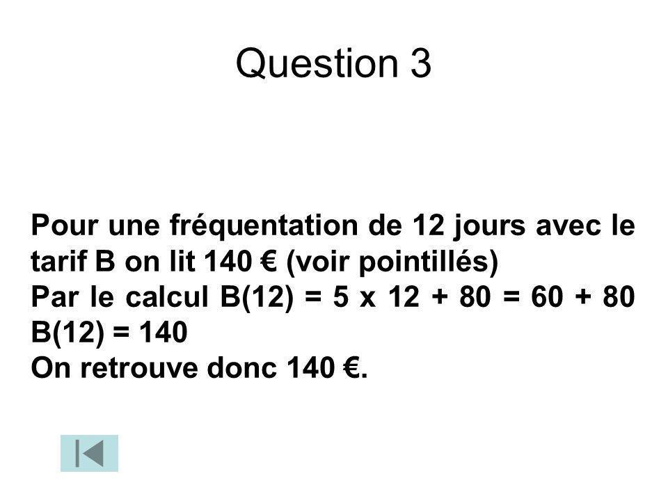 Question 3 Pour une fréquentation de 12 jours avec le tarif B on lit 140 € (voir pointillés)