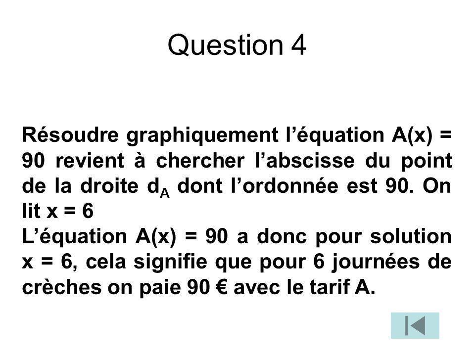 Question 4 Résoudre graphiquement l'équation A(x) = 90 revient à chercher l'abscisse du point de la droite dA dont l'ordonnée est 90. On lit x = 6.